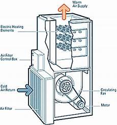 Warmair Com Electric Furnaces