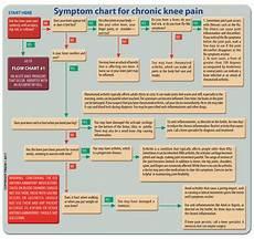Back Diagnosis Chart Downloads Mini Brochure Symptoms Chart Knee