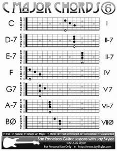C Major Guitar Chord Chart C Major Scale Chords Chart Of 6th String Root Forms By