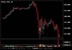 Bitcoin Live Chart Prison Planet Com 187 Top Bitcoin Exchange Freezes