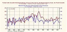 Money Multiplier Chart Consequences Of Thin Air Credit Business Insider