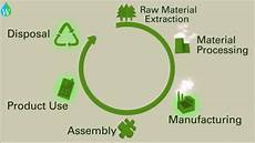 Life Cycle Analysis Product Life Cycle Assessment And The Environmental Impact