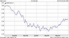 Sterling Chart Forex Worldtrade Information