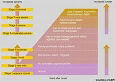 Alzheimers Stages Chart Semagacestat2 Drug Development Technology
