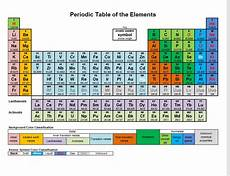 Periodic Table Template Printable Periodic Table 187 The Spreadsheet Page
