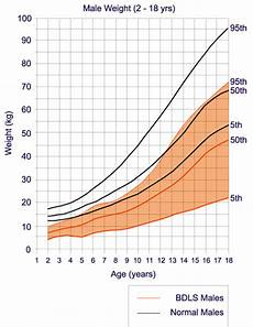 Cdls Growth Chart Growth Charts Cdls Foundation Uk And Ireland
