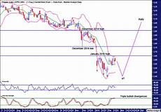 Copper Chart Copper Commodity Price Technical Outlook The Market