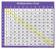 Multiplication Chart 1 36 Multiplication Chart Adhesive Desk Prompt 052286