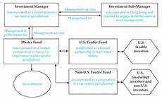 Master Feeder Structure Chart How To Start A Hedge Fund In Hong Kong A Primer