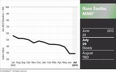 Production Goal Chart Lynas Corp Hits Production Goal July Rare Earths Price