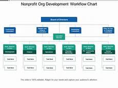 Nonprofit Organizational Structure Nonprofit Org Development Workflow Chart Template