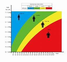 Proper Bmi Chart Personal Digital Bmi Bathroom Scale Electronic Body Mass