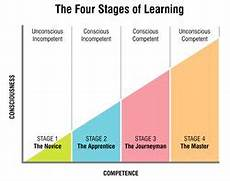 Stage Chart How We Learn A Skill The Journey From Novice To Master