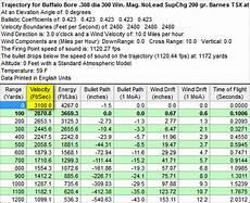 300 Wsm Ballistics Chart Buffalo Barnes Premium Lead Free 300 Win Mag