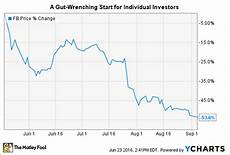 Facebook Chart Price Facebook Stock S History A Lesson In What Matters With An