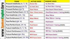 Active And Passive Rules Chart Active And Passive Voice Rules Tricks Charts