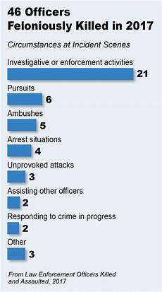 Police Chart Fbi Releases Police Line Of Duty Death Statistics For 2017
