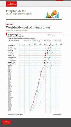Cost Of Living Chart By Year 17 Best Images About Cost Of Living On Pinterest Cost Of
