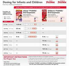 Acetaminophen Tylenol Dosage Chart Dosing For Infants And Children Premiere Pediatrics In