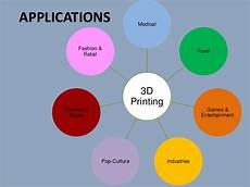 3d Printing Applications 3d Printing Complete
