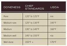Steak Grilling Guide Burning Questions Weber Grills