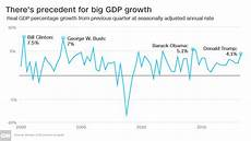 Gdp Growth Chart Gdp Us Economy Grows At Fastest Pace Since 2014