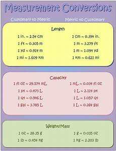 Measures Of Capacity Chart Measurement Conversion Poster By Mrs Ws Math Connection Tpt
