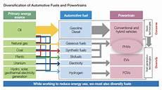 Toyota Marketing Plan Pdf Toyota Global Site Annual Report 2014