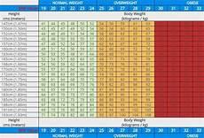 Bmi Chart In Kg Pdf Pin On 05 Health