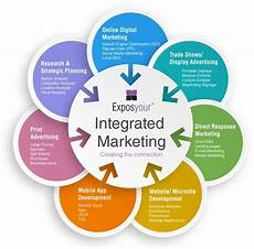 Integrated Marketing Communications Examples International Market Communications What Is It Global