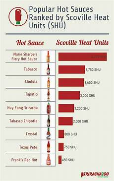 Sauces Popular Sauce Ranked On A Chart