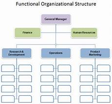 Hierarchy Chart Template Free Organizational Chart Template Company Organization