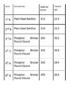 Guitar String Diameter Chart Would The Induced Tension Be Approximately Equal On An
