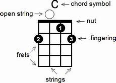 How To Read Chord Charts Ukulele How To Read Chord Diagrams