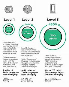 Tesla Charging Rate Chart Tesla Charging The Complete Guide To Charging At Home In