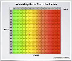 Hip Inches Size Chart Waist Hip Ratio Simple Measurements Valuable Health Info