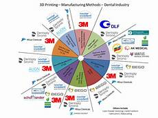3d Printing Applications 3d Printing Patents In The Dental Industry Infographic