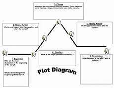Plot Diagrams Plot Diagram Exposition World Of Reference