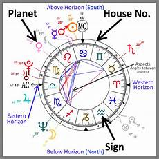 How To Read A Astrological Birth Chart Get A Detailed Astrological Analysis With This Free