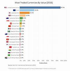 Global Currency Chart Most Traded Currencies In 2016 Dollar Euro Yuan