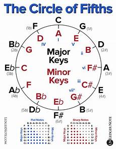 How To Read Circle Of Fifths Chart The Circle Of Fifths Explained Ledgernote