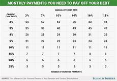 It Works Monthly Pay Chart How Long It Will Take To Get Out Of Debt Depending On