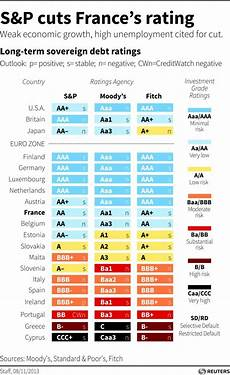S And P Ratings Chart French Credit Rating Cut By S Amp P Again Hamodia Com