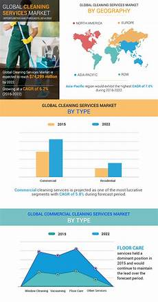 Scope Cleaning Services Cleaning Services Market Size Share And Growth Analysis