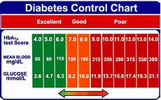 Dangerous Low Blood Sugar Levels Chart Wounds Not Healing Quickly Dangerous Blood Sugar Levels
