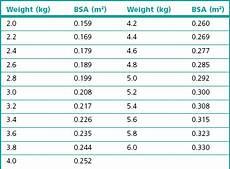 Bsa Weight Chart Chemotherapy Veterian Key