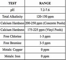 Swimming Pool Test Chart Swimming Pool Water Chemistry