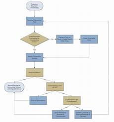 Flowchart Template Flowchart Templates Get Flow Chart Templates Online
