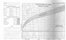 Cdls Growth Chart Lesson 2 Growth And Development Wikieducator