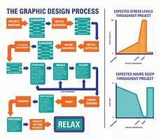 Flow Chart Design Graphic Design Processes Amp Flow Charts Flow Chart